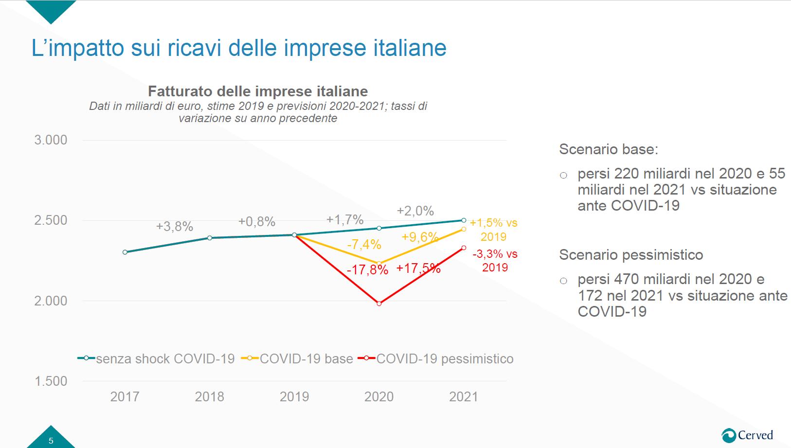 Impatto su imprese italiane